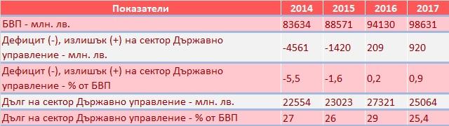 Резултат с изображение за бвп българия таблица